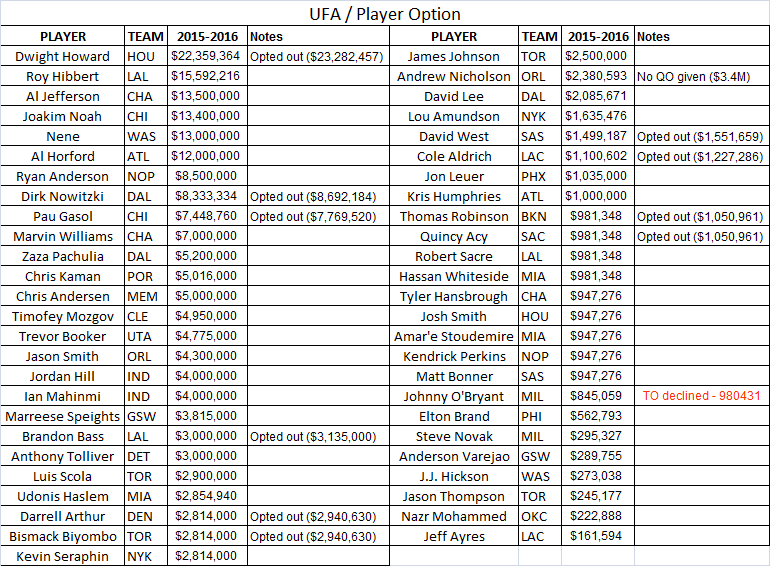 Unrestricted FA Bigs
