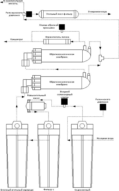 AquaPro ARO-200 GPD: aquapro aro-200 gpd