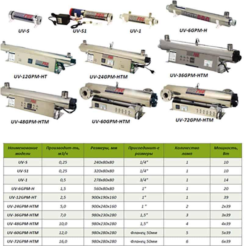 AquaPro UV-60GPM-HTM УФ стерилизатор aquapro uv-72gpm-htm