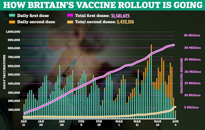 More than 31million Britons have received at least one dose of a Covid vaccine in the UK.Boris Johnson plans to lift lockdown fully by June 21 as part of the last stage of his roadmap out of restrictions, but this relies on jabbing the remaining 21million unvaccinated adults, the vast majority of whom are under 50, by the summer