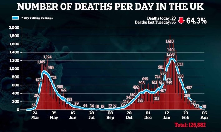 Britain's daily coronavirus deaths have fallen by two-thirds in a week, with 20 victims announced today. It means the UK has now gone a fortnight without registering over 100 daily deaths