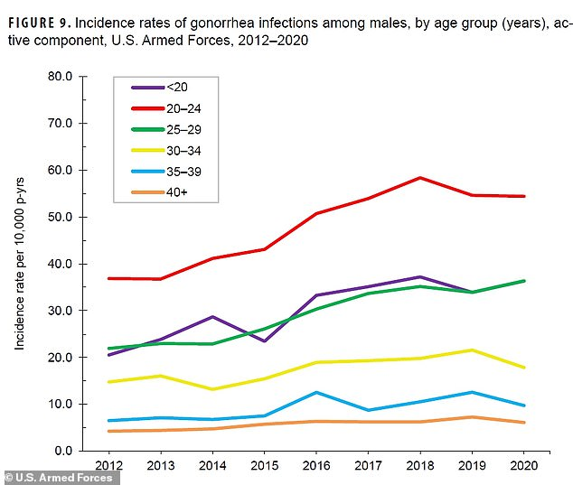 Among men, those who are below the age of 24 reported the highest incidents of gonorrhea infections