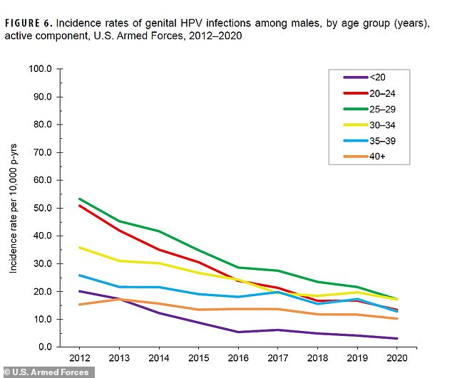 Among men, the rates of genital HPV recorded a steady decline over the course of the eight-year period