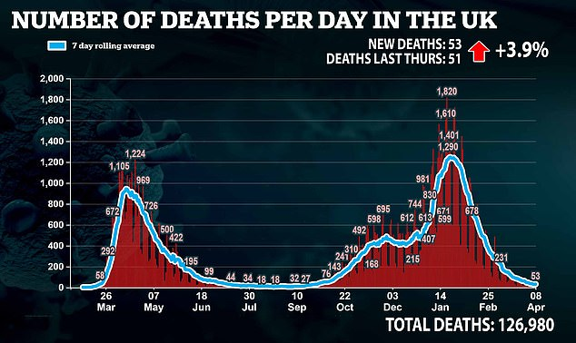 Health chiefs announced another 53 deaths, which was two more than the same time last week
