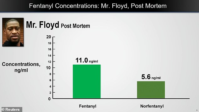 Isenschmid said fentanyl and norfentanyl, which is a byproduct of its breakdown, were both found in his body. He told the court that even though there was a high level of fentanyl in Floyd's bloodstream - 11ng ml - individual tolerance had to be taken into account