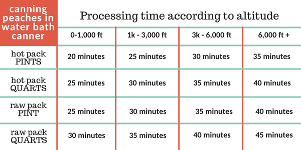 processing times for canning peaches in water bath canner