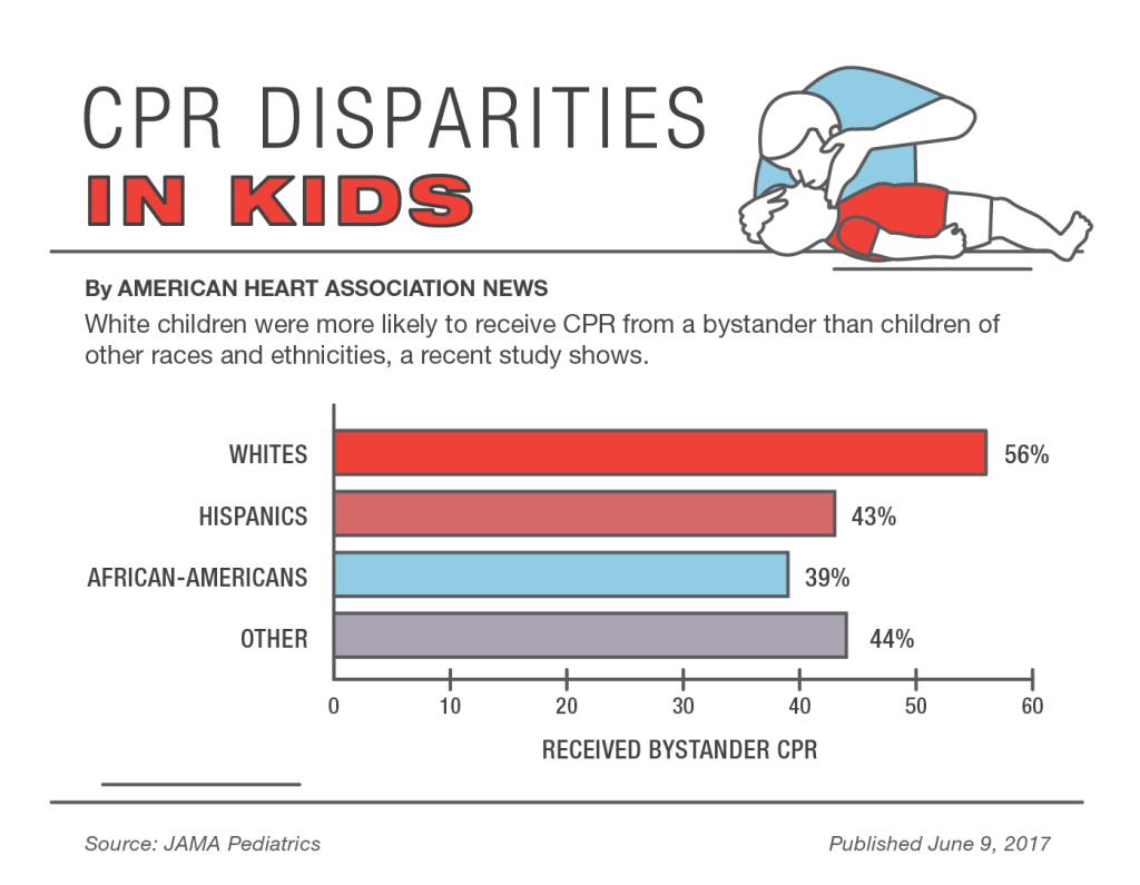 Study Latino Kids Less Likely To Get Cpr From Parents