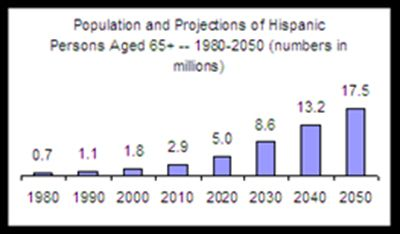 Population and Projections of Hispanic Elderly