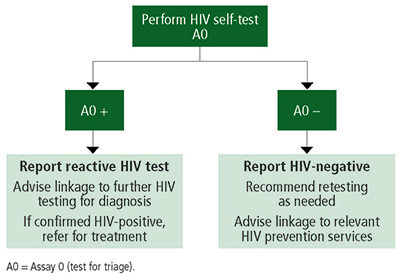 Perform-HIV-self-test-400x274-compressor