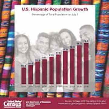 La Oficina del Censo: Mes de La Herencia Hispana