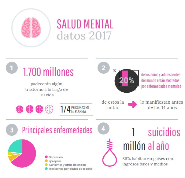 Estadísticas salud mental 2017 universidad Valencia