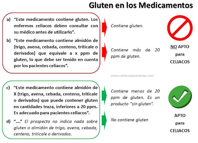 Medicamentos y gluten, cuadro de indicaciones