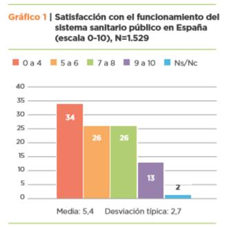 Gráfica de barras Satisfacción pacientes con calidad asistencial del sistema sanitario Barómetro EsCrónicos 2019