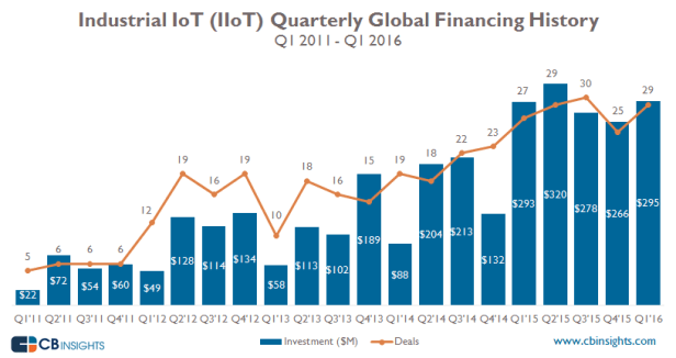 IIoT-Quarterly-Q116-Update