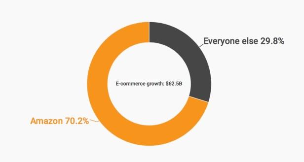 Amazon-market-share