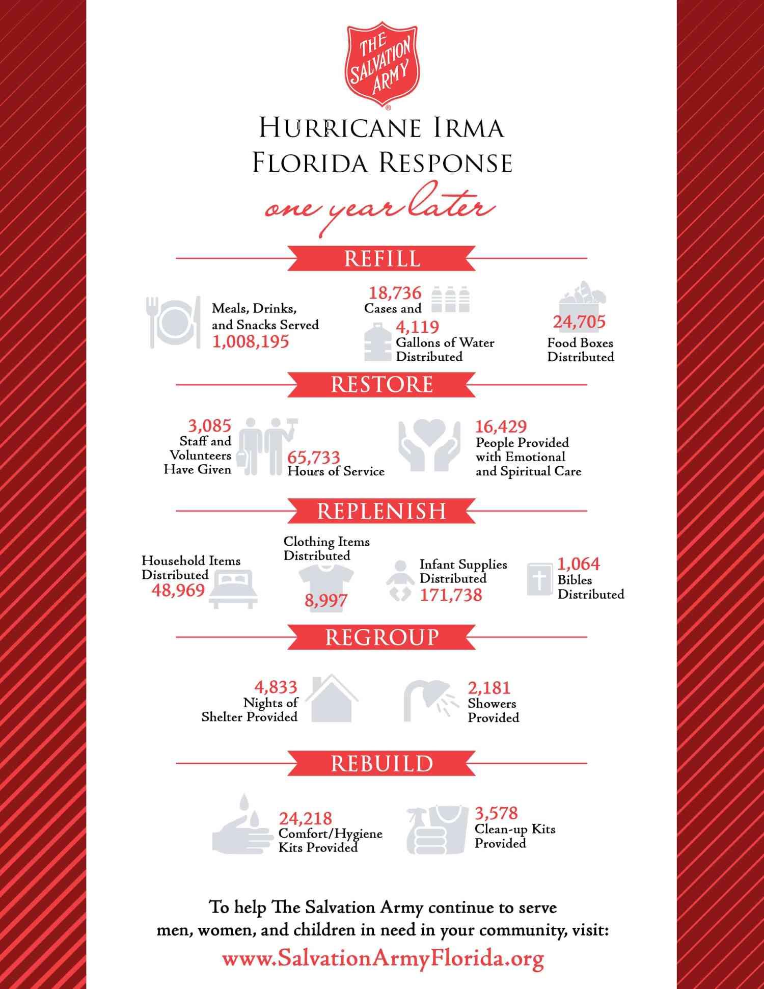 hurricane irma infographic