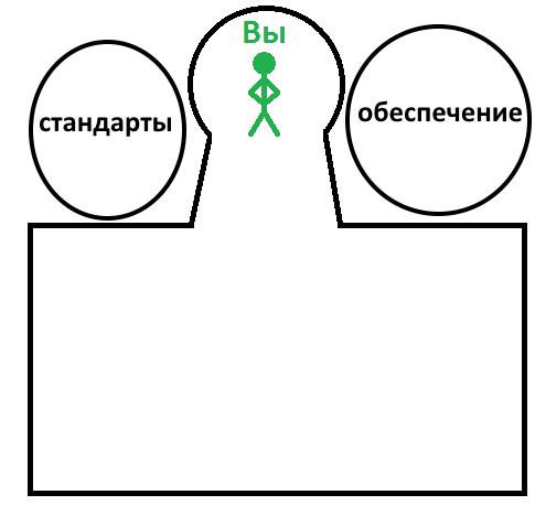 Профессиональная бюрократия