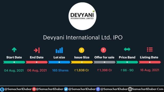 Devyani International IPO Price band and lot size