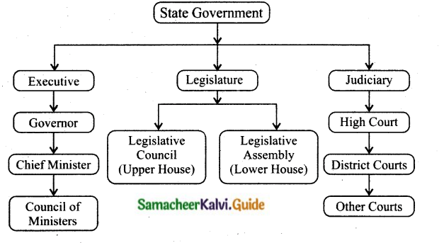 Samacheer Kalvi 10th Social Science Guide Civics Chapter 3 State Government 2