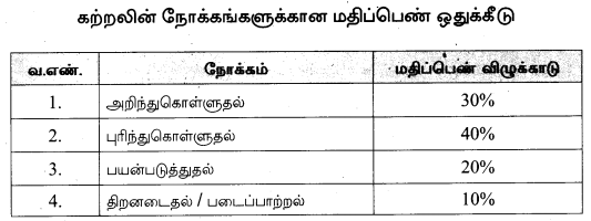 Samacheer Kalvi 10th Tamil Model Question Papers Tamil Nadu