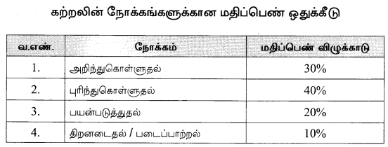 Tamil Nadu 12th Tamil Model Question Papers 1