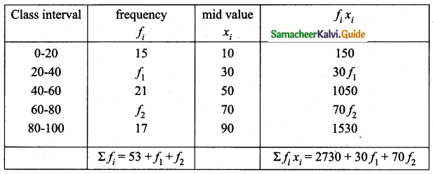 Samacheer Kalvi 10th Maths Guide Chapter 8 Statistics and Probability Additional Questions LAQ 1.1