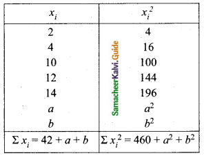 Samacheer Kalvi 10th Maths Guide Chapter 8 Statistics and Probability Ex 8.1 Q15