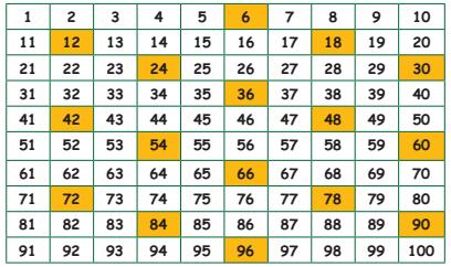 Samacheer Kalvi 4th Maths Guide Term 1 Chapter 3 Patterns InText Questions 3