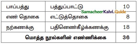Samacheer Kalvi 10th Tamil Guide Chapter 1.1 அன்னை மொழியை - 4