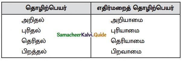 Samacheer Kalvi 10th Tamil Guide Chapter 1.5 எழுத்து சொல் - 1
