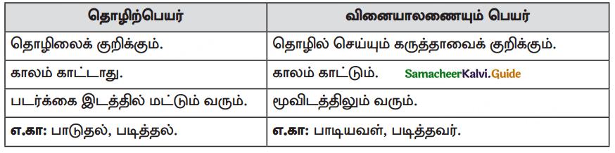 Samacheer Kalvi 10th Tamil Guide Chapter 1.5 எழுத்து சொல் - 2