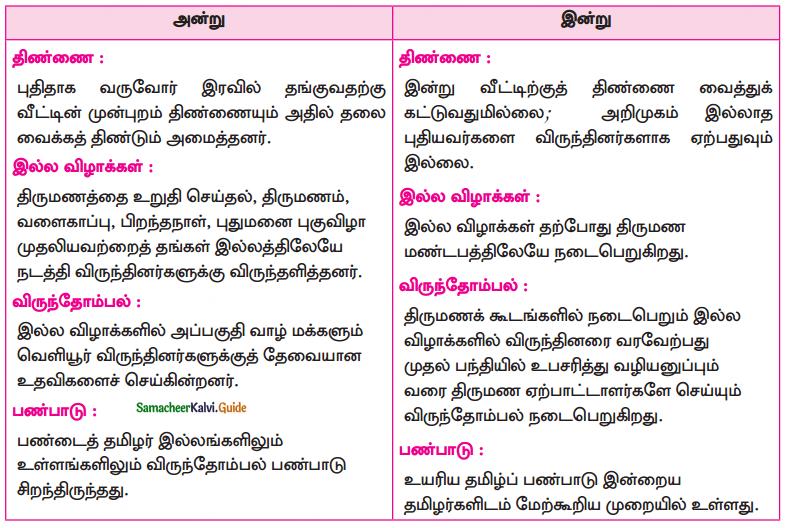 Samacheer Kalvi 10th Tamil Guide Chapter 3.1 விருந்து போற்றுதும்! - 3