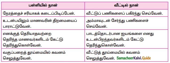 Samacheer Kalvi 10th Tamil Guide Chapter 5.5 வினா, விடை வகைகள், பொருள்கோள் - 5