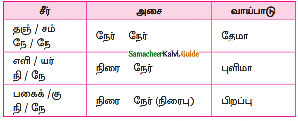 Samacheer Kalvi 10th Tamil Guide Chapter 6.7 திருக்குறள் - 1