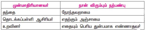 Samacheer Kalvi 11th Tamil Guide Chapter 2.7 புணர்ச்சிவிதிகள் - 6