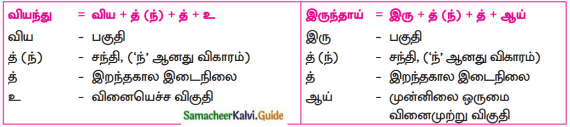 Samacheer Kalvi 12th Tamil Guide Chapter 1.1 இளந்தமிழே! 4