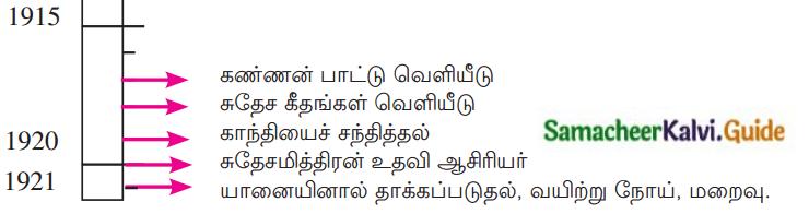 Samacheer Kalvi 12th Tamil Guide Chapter 1.4 தம்பி நெல்லையப்பருக்கு 3