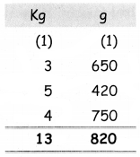 Samacheer Kalvi 4th Maths Guide Term 2 Chapter 4 Measurements Ex 4.2 13