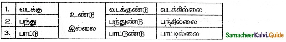 Samacheer Kalvi 6th Tamil Guide Chapter 7.4 நால்வகைச் சொற்கள் 3