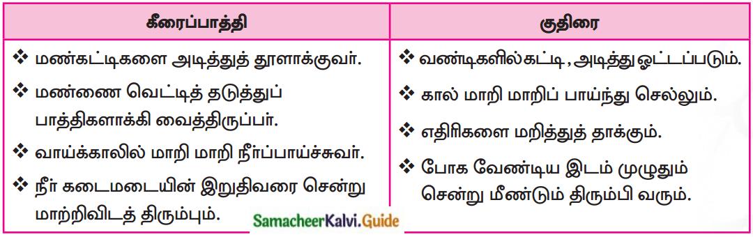 Samacheer Kalvi 7th Tamil Guide Chapter 6.2 கீரைப்பாத்தியும் குதிரையும் 1