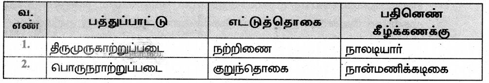 Samacheer Kalvi 8th Tamil Guide Chapter 4.3 பல்துறைக் கல்வி 1