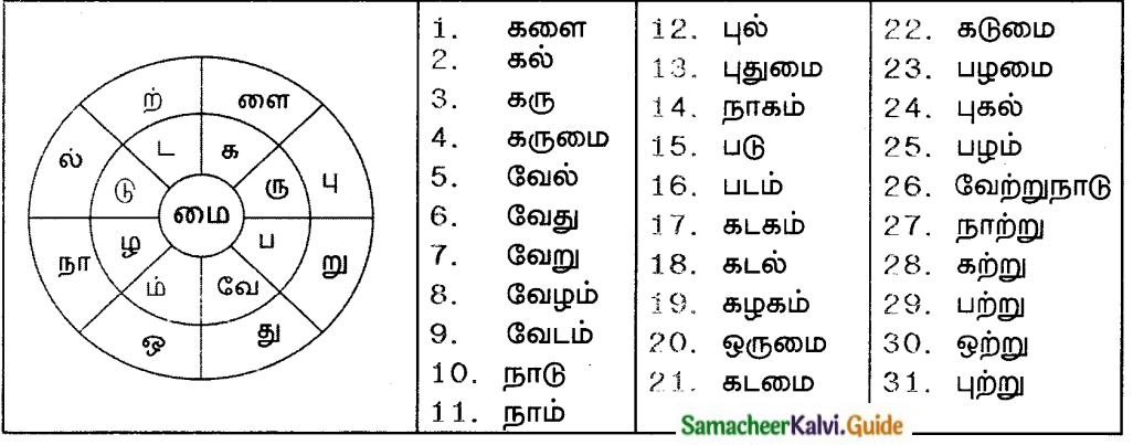 Samacheer Kalvi 8th Tamil Guide Chapter 7.5 வல்லினம் மிகும் இடங்களும் மிகா இடங்களும் 2