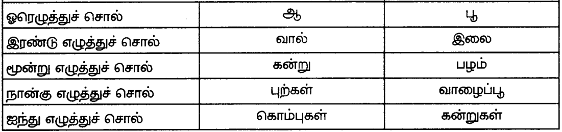 Samacheer Kalvi 8th Tamil Guide Chapter 8.5 யாப்பு இலக்கணம் 4