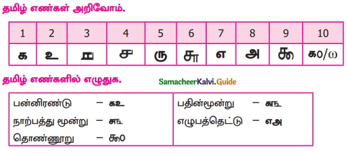 Samacheer Kalvi 9th Tamil Guide Chapter 1.4 வளரும் செல்வம் - 4