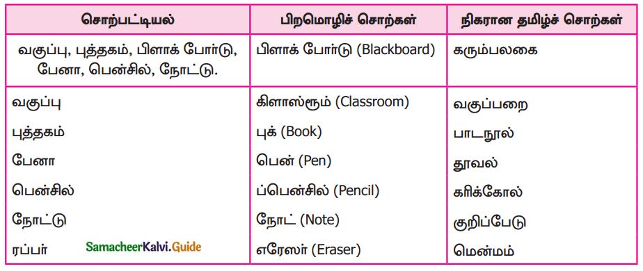 Samacheer Kalvi 9th Tamil Guide Chapter 1.4 வளரும் செல்வம் - 5