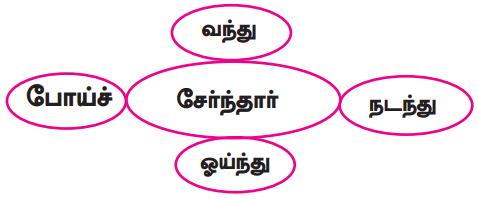 Samacheer Kalvi 9th Tamil Guide Chapter 2.6 துணைவினைகள் - 10