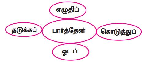 Samacheer Kalvi 9th Tamil Guide Chapter 2.6 துணைவினைகள் - 7