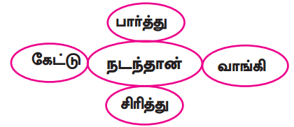 Samacheer Kalvi 9th Tamil Guide Chapter 2.6 துணைவினைகள் - 9