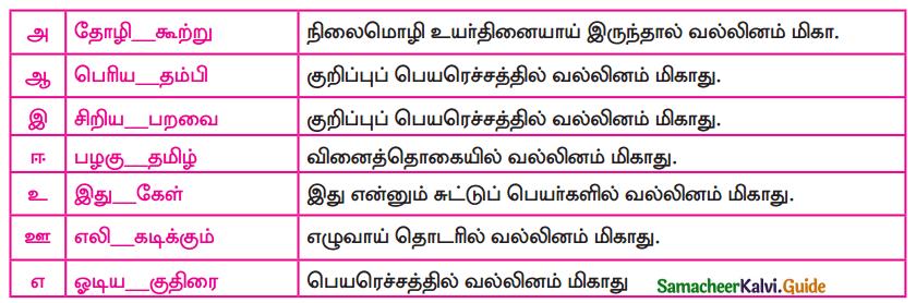 Samacheer Kalvi 9th Tamil Guide Chapter 4.5 வல்லினம் மிகா இடங்கள் - 1