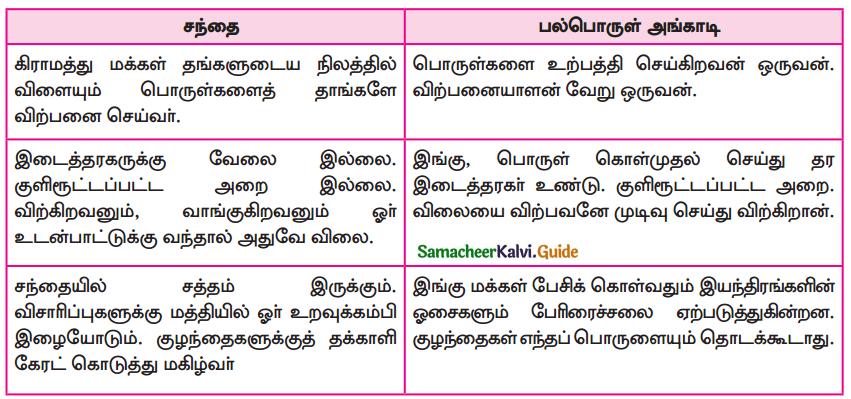 Samacheer Kalvi 9th Tamil Guide Chapter 7.5 சந்தை - 2